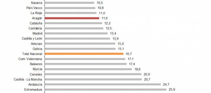 Tasa de Paro por CC.AA. (% de población activa). Primer trimestre 2018