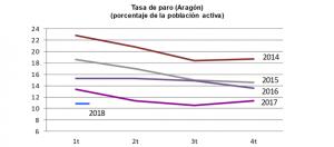 Tasa de Paro en Aragón Porcentaje de Población Activa