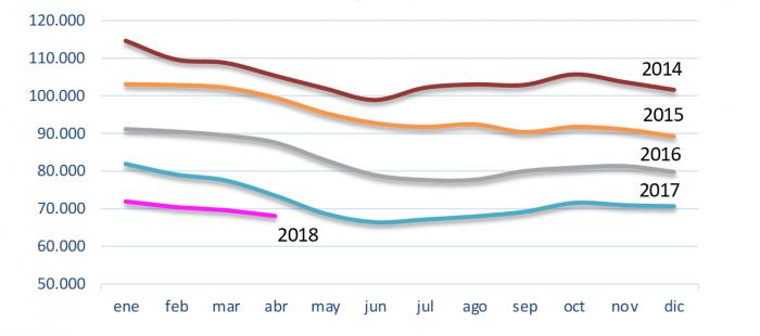Evolución del paro registrado en Aragón - Abril 2018